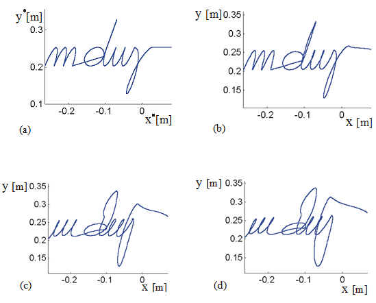 Fig. 3.10 Degeneration of handwriting with the progress of fatigue